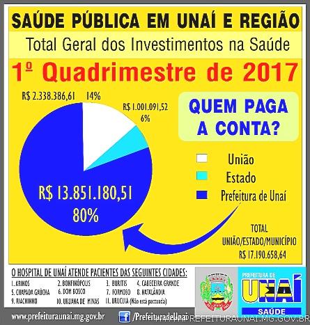 c29d92bda1c Prefeitura de Unaí - Noroeste é única região de Minas sem Hospital ...